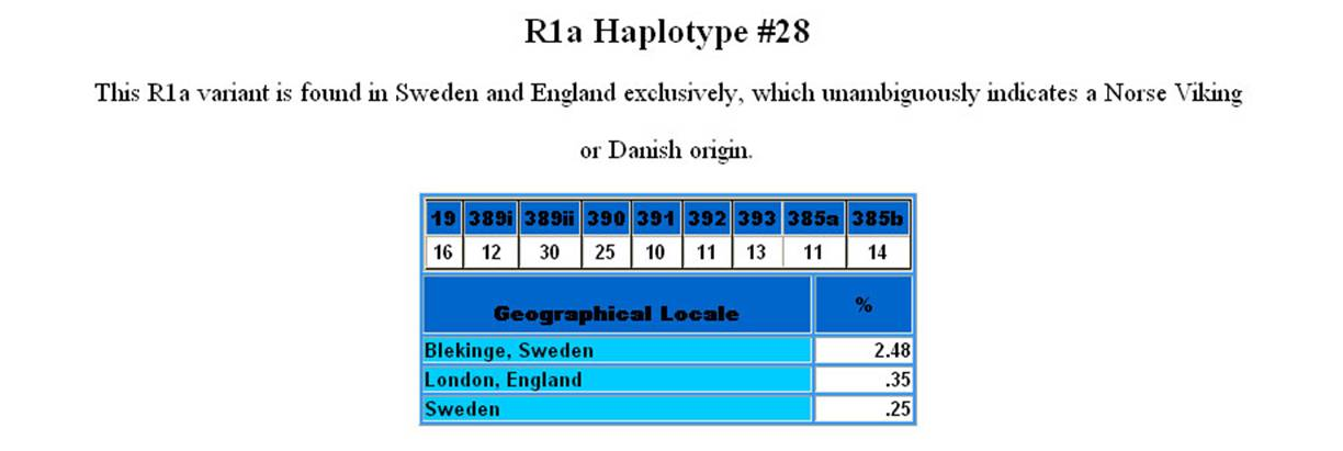 R1a The R1a lineage is believed to have originated in the Eurasian